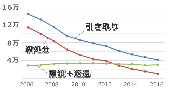 犬の引き取り数・譲渡数・殺処分数の年次推移