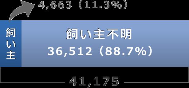 飼い主からの引取り犬数と所有者不明の引き取り犬数の割合グラフ(平成28年度)