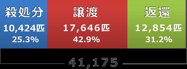 平成28年度における引き取り犬の運命内訳
